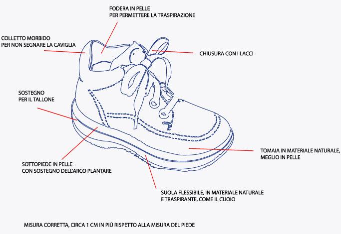 Soletta scarpe: a cosa serve e come sceglierla Scarpe Alte